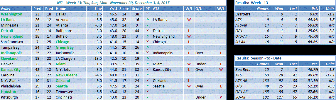 NFL week 13 results