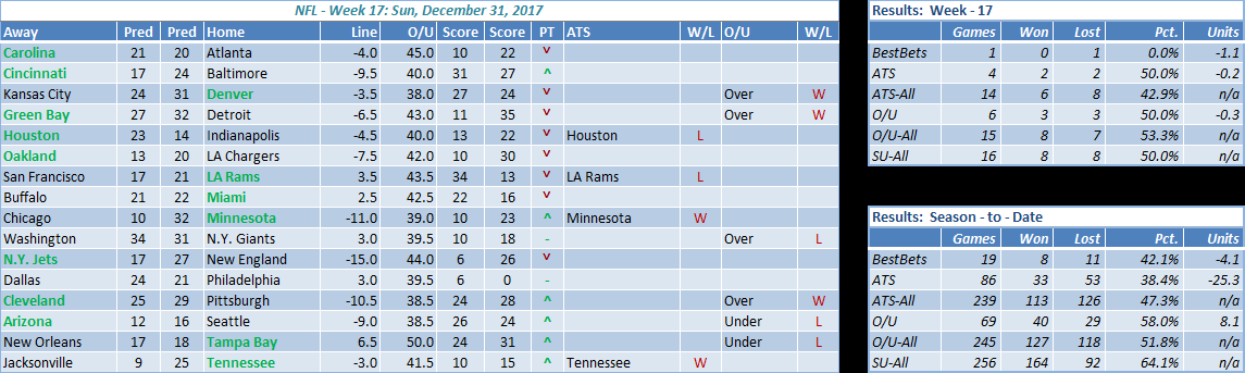 NFL week 17 results