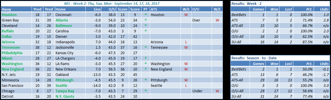 week 2 nfl results