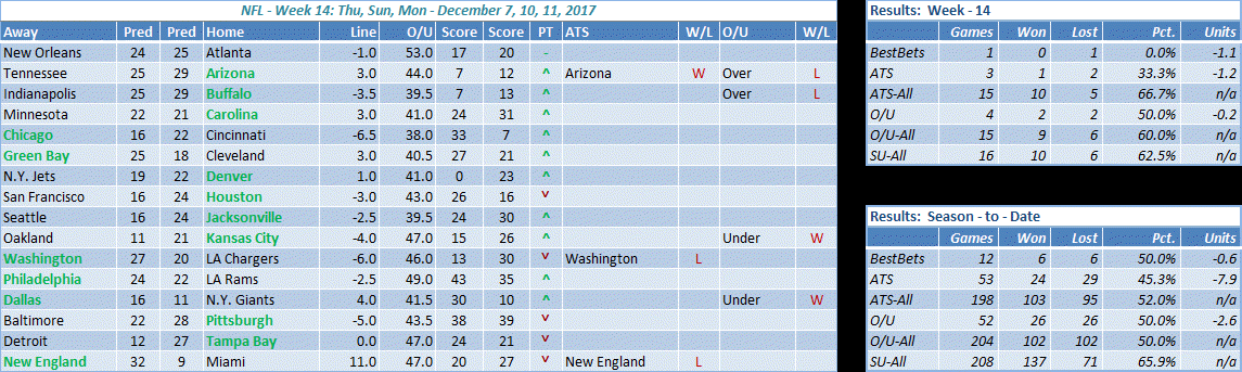 NFL week 14 results