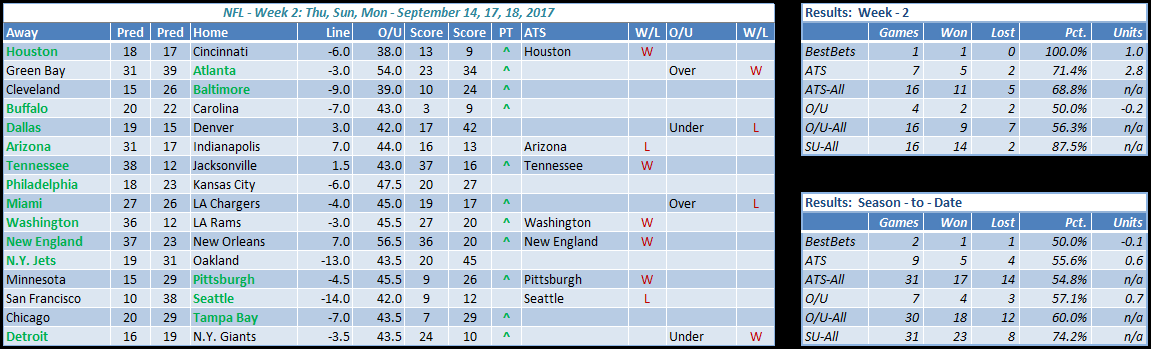 nfl results week 2