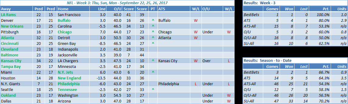 nfl results week 3
