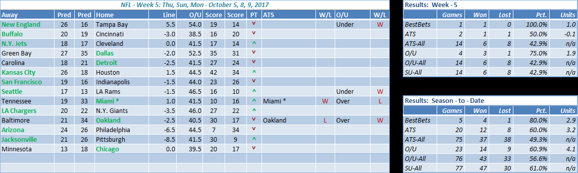 nfl week 5 results