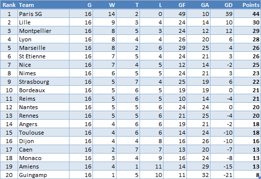 Ligue One Standing